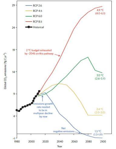 emissions 2014